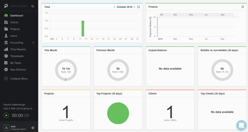 Paymo Dashboard - Project Management Software allow us to identify where we are lagging